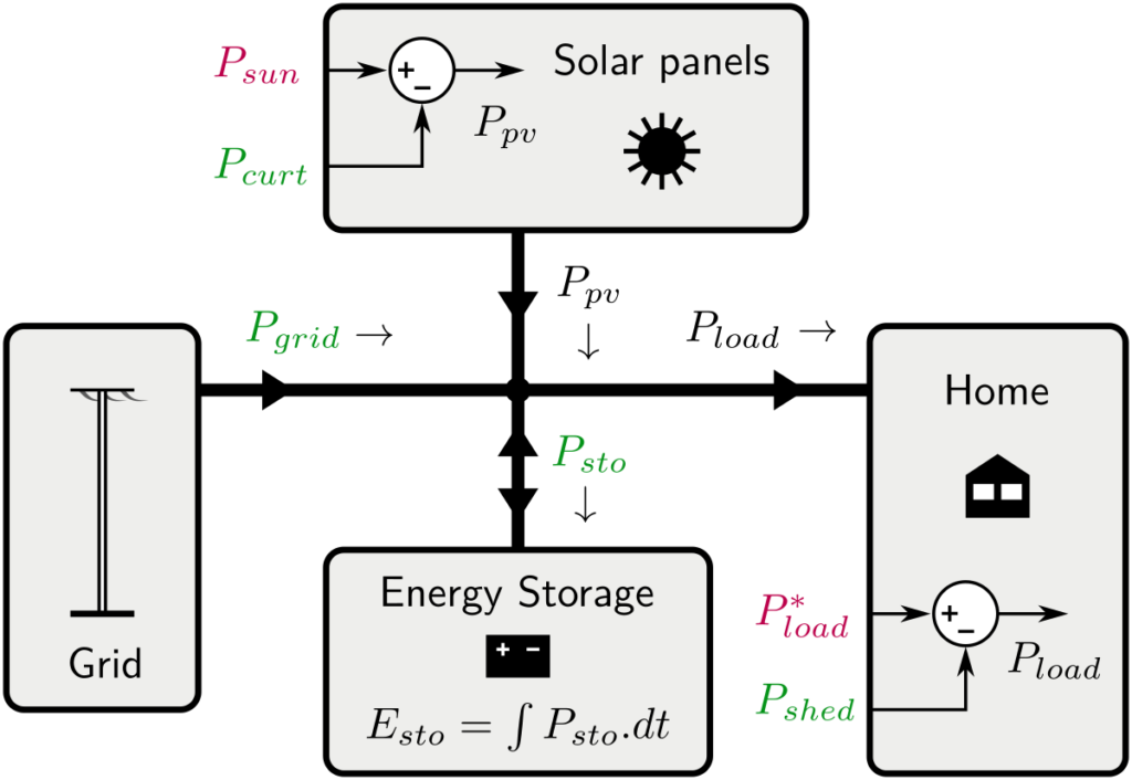 solar home control bench (power flows model )