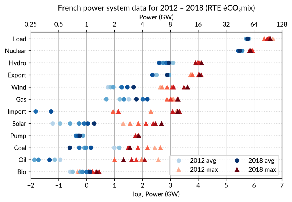 French electricity dot plot (capacity and average powers) with all years 2012 to 2018 superimposed
