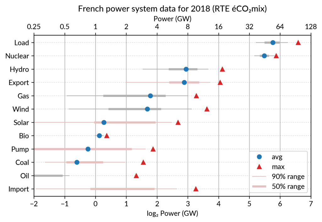 [French electricity dot plot (capacity and average powers) for 2018, sorted by average (i.e. cumulated energy)