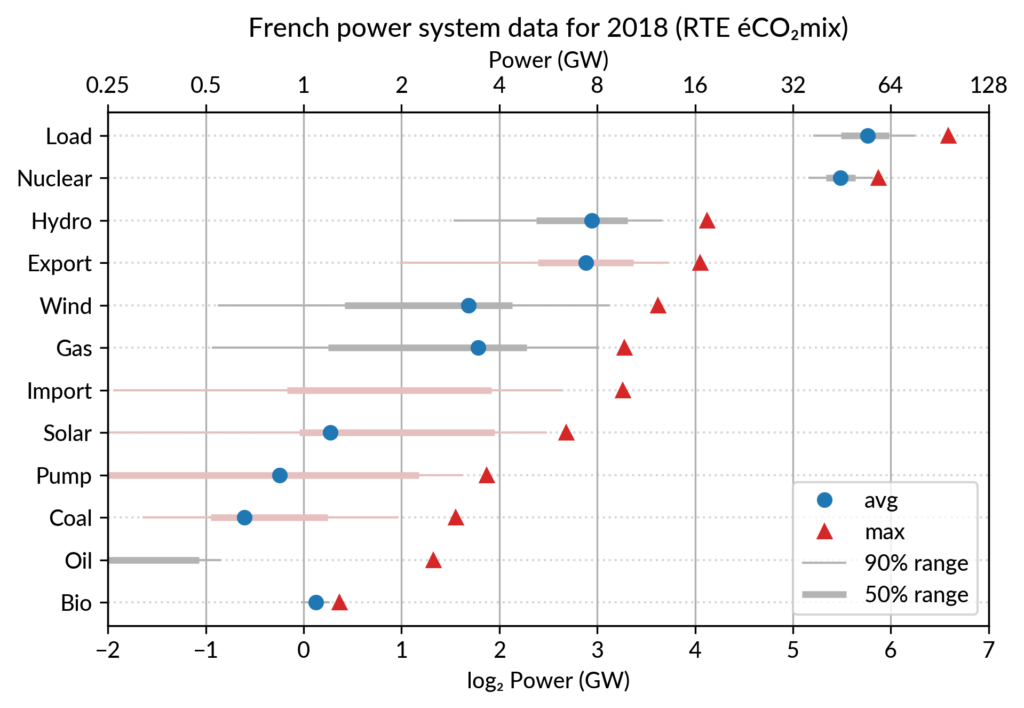 French electricity dot plot (capacity and average powers) for 2018, sorted by capacity