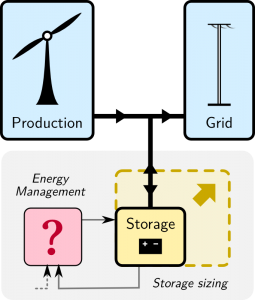 Storage sizing & control for wind power: a visual summary of my PhD thesis
